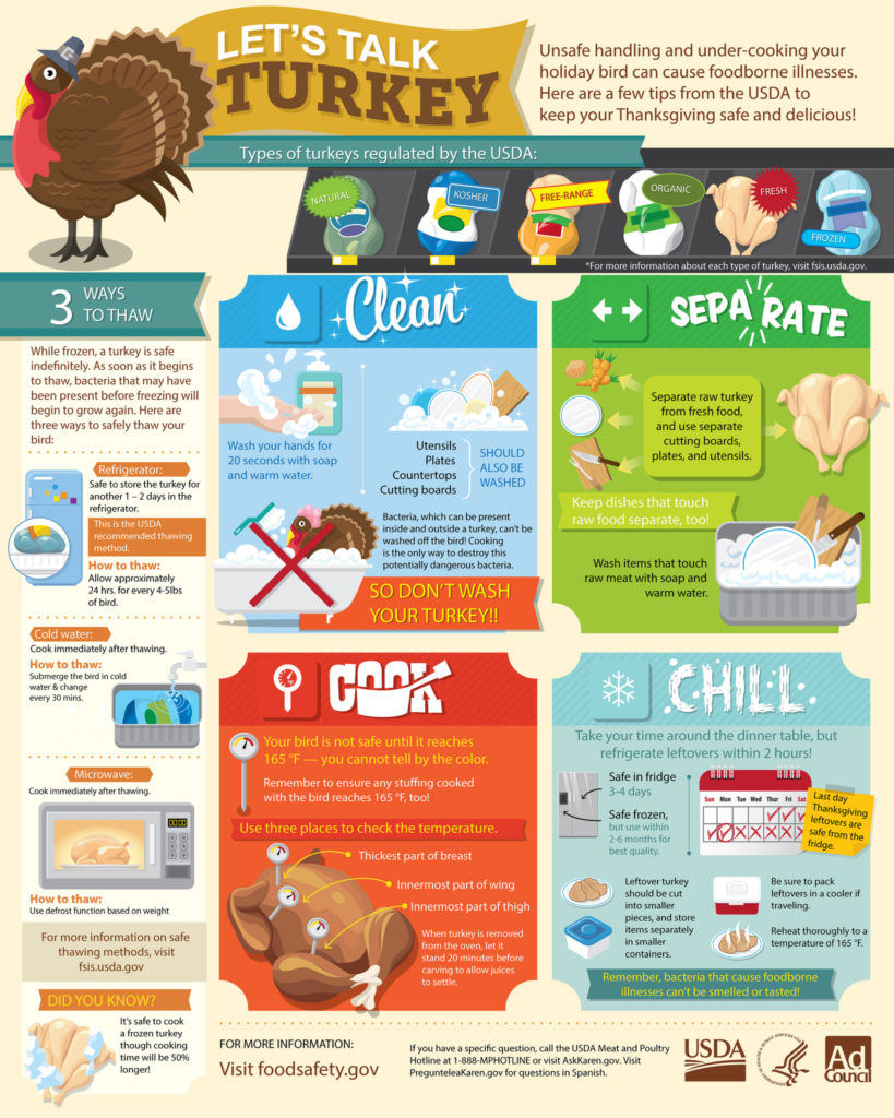 USDA Infographic: Lets Talk Turkey