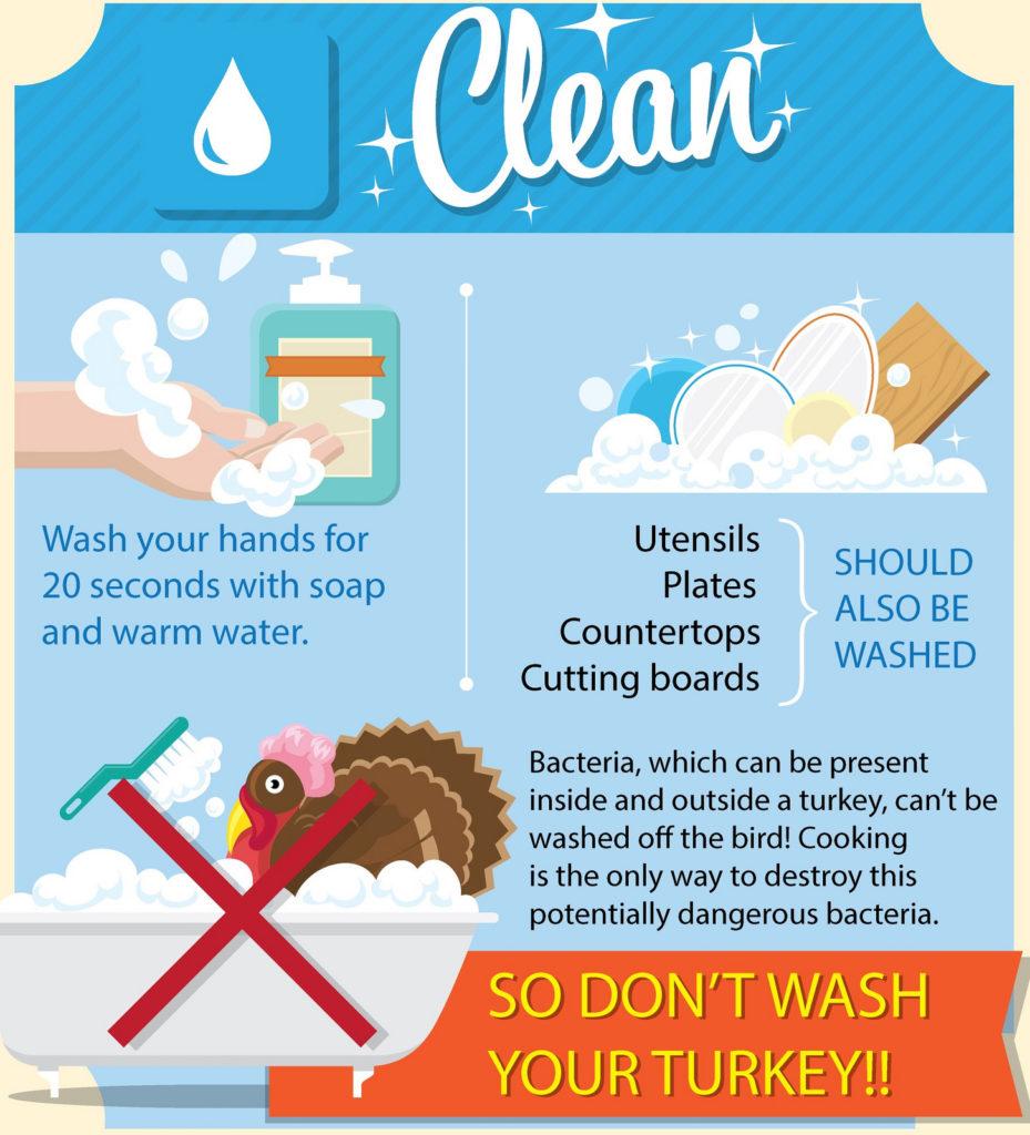 USDA Infographic: Lets Talk Turkey - Clean