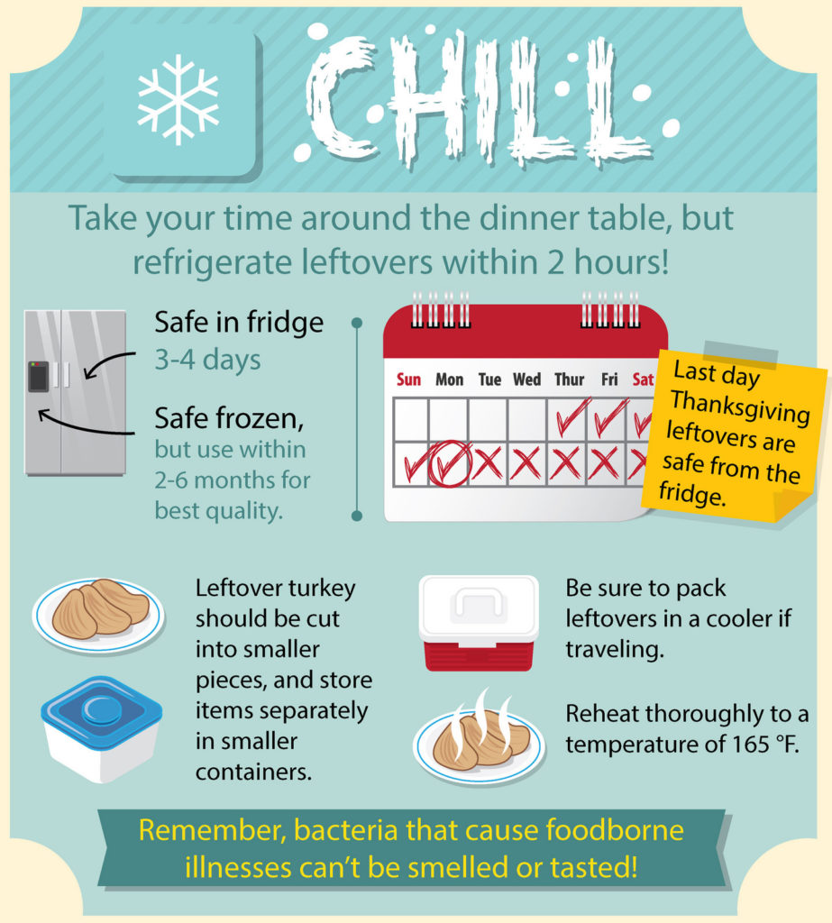 USDA Infographic: Lets Talk Turkey - Chill