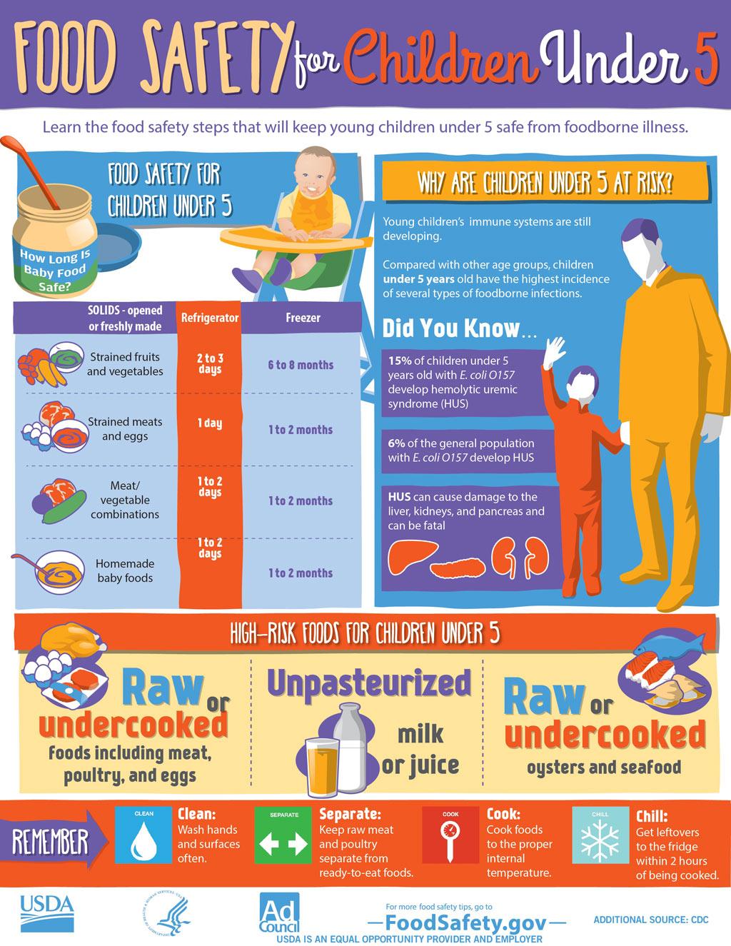 FDA_Food_Safety_Concerns_Children