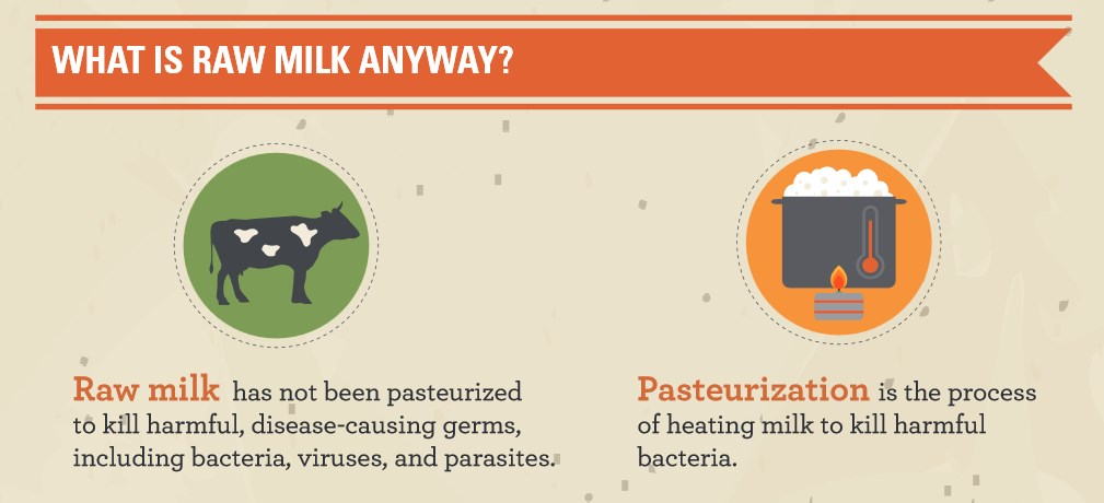 What is Raw Milk