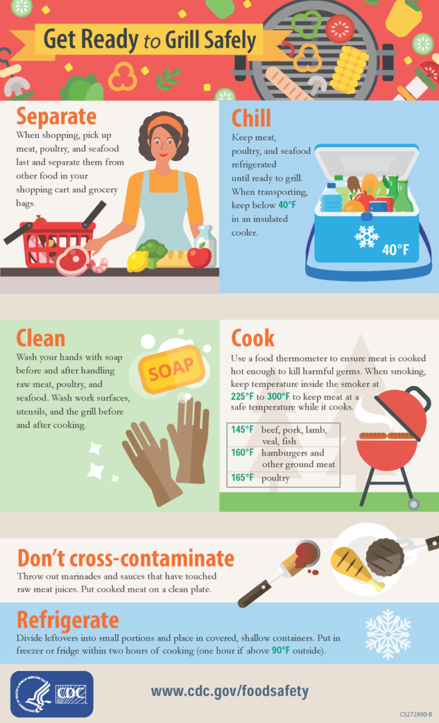 Will Your Barbecue Make You Sick? A Helpful Infographic to