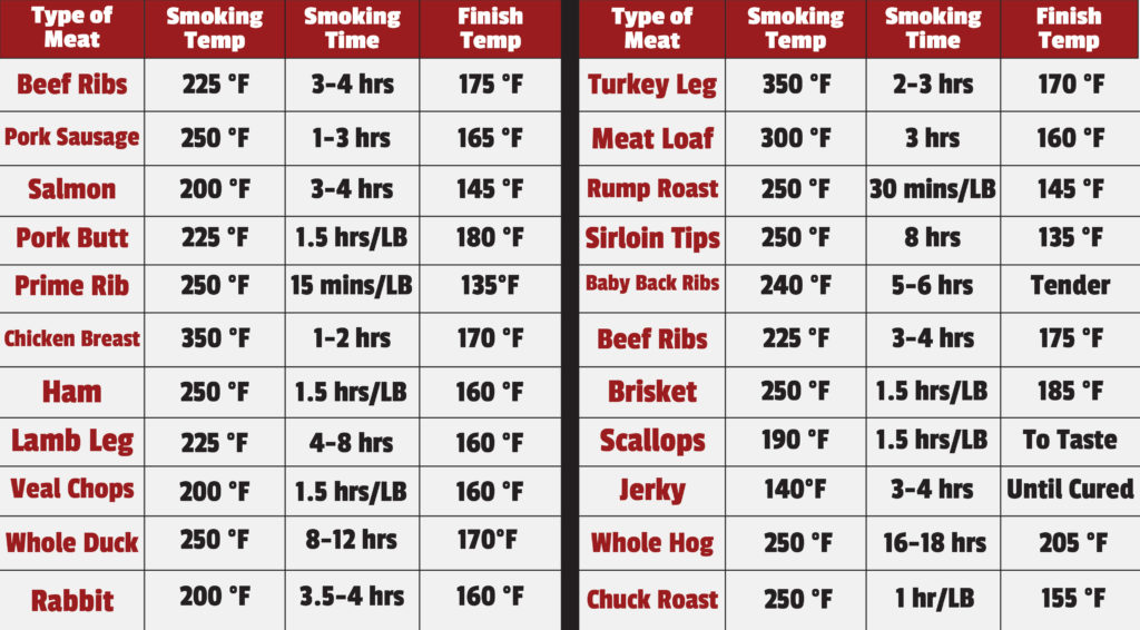 Food Safety Tips For Smoking Meats