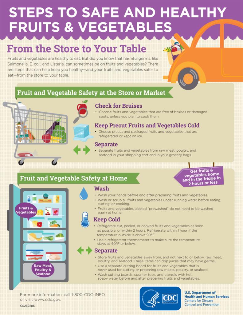 Food Safety for Fruits & Vegetables