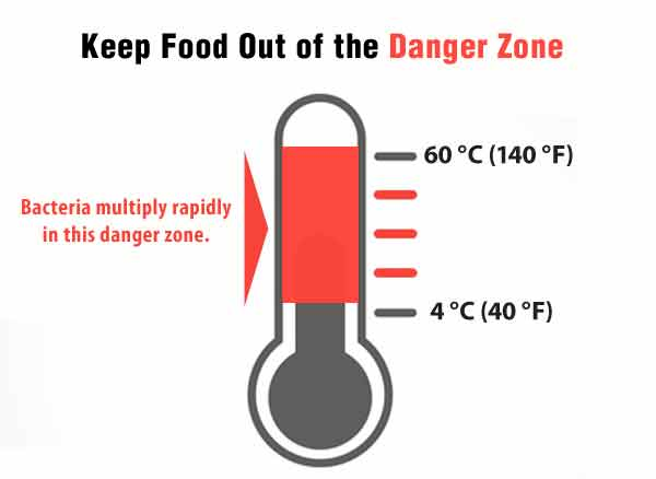 Room Temperature Food Safety