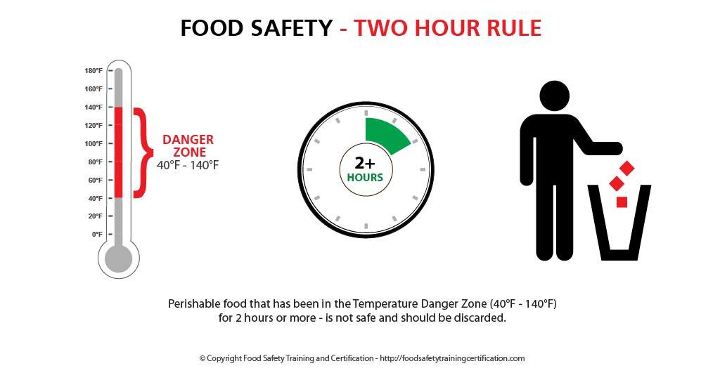 Two Hour Rule - Food Safety
