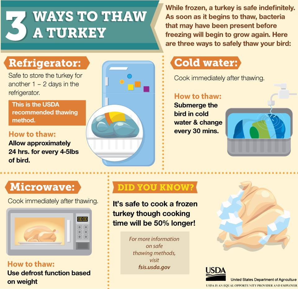 USDA Three Ways to Safely Thaw a Turkey