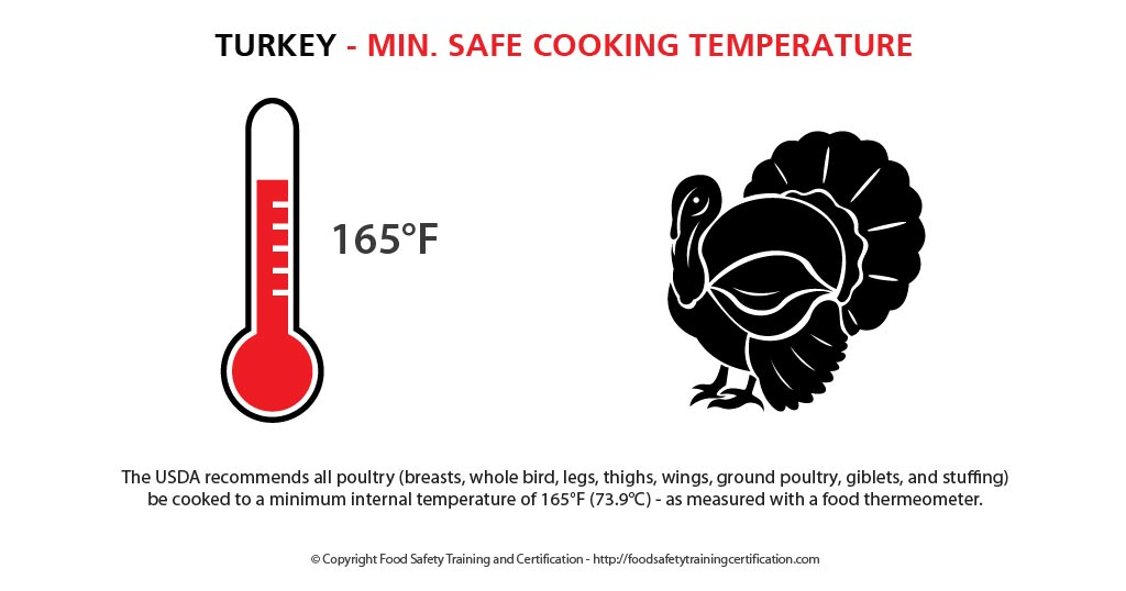 turkey_min_safe_cooking_temperature_food_safety
