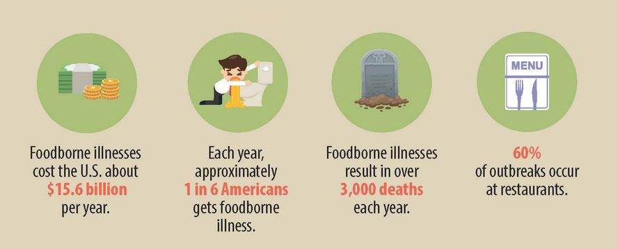 Foodborne Illness Outbreaks Increasing
