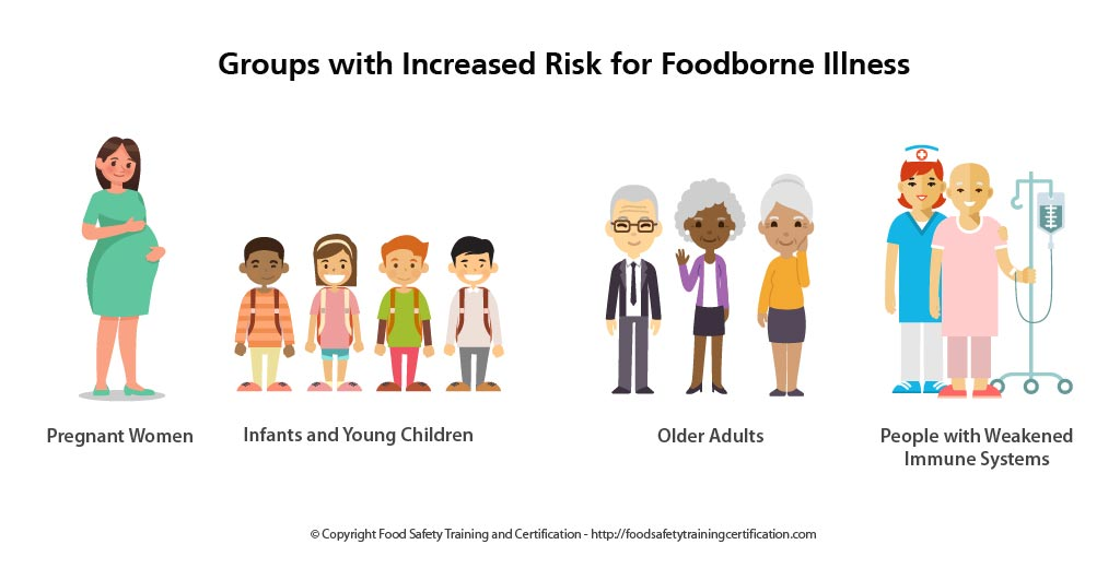 At Risk Groups for Foodborne Illness