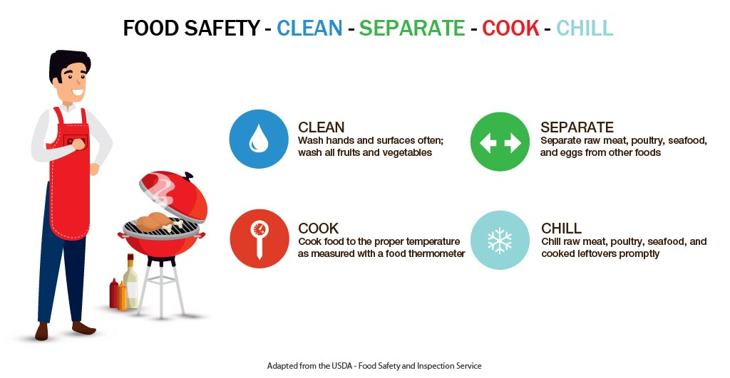 food_safety_basic_steps_clean_separate_cook_chill