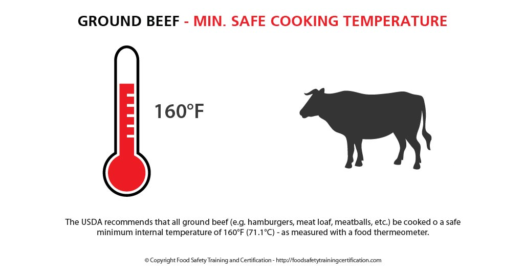 ground_beef_min_safe_cooking_temperature_food_safety