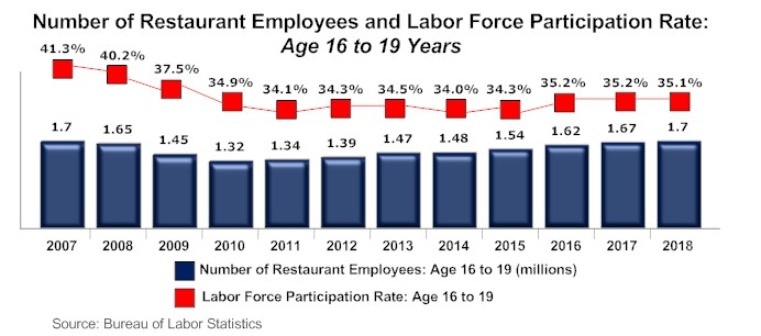 Restaurant-Workforce-Teenagers