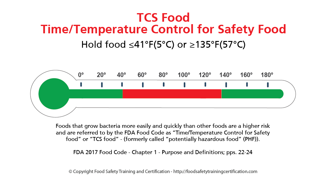 TCS Food and Food Safety
