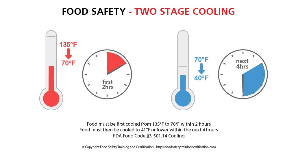 Cooling Food Safely