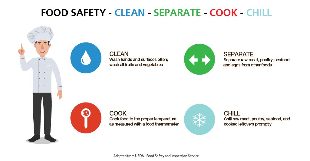 food_safety_clean_separate_cook_chill