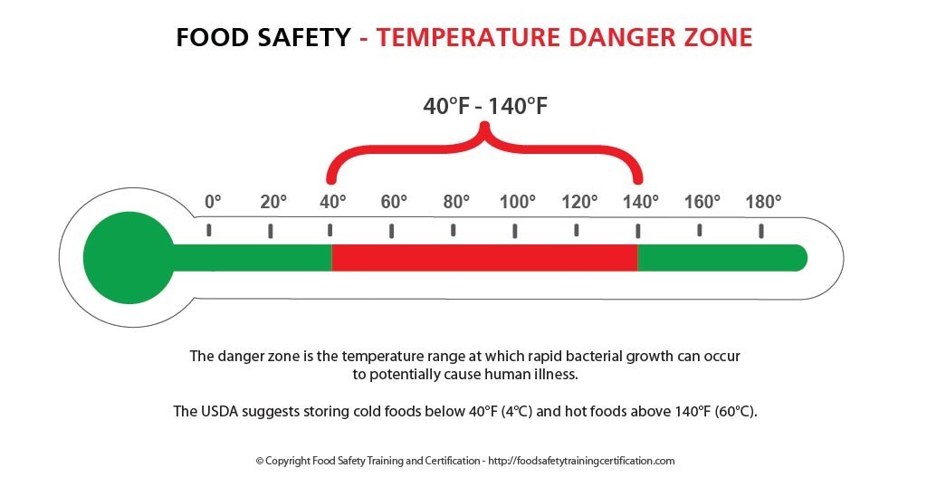 temperature_damger_zone_food_safety