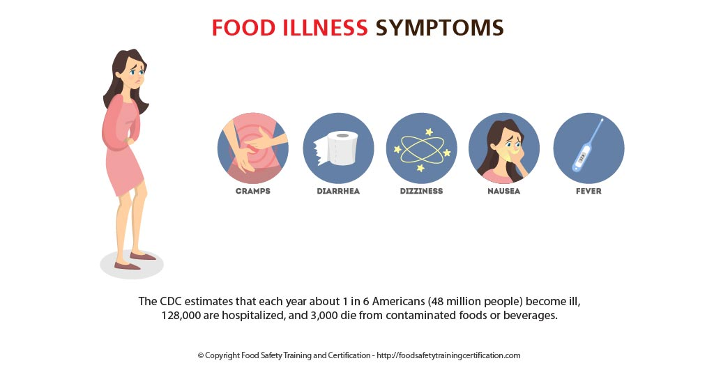 food illness symptoms