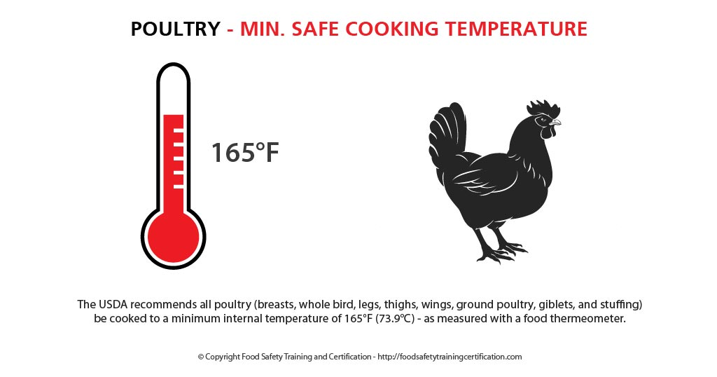 chicken_poultry_min_safe_cooking_temperature_food_safety