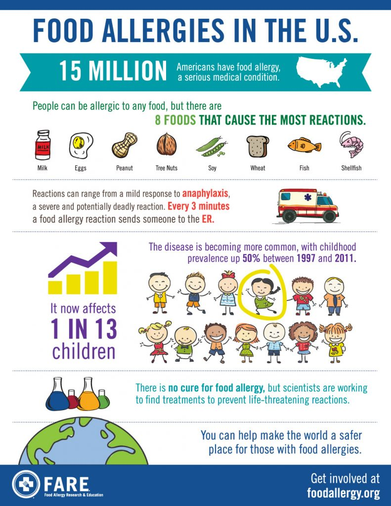 Food Allergy Research and Education - FARE - Food Allergies in the U.S. Infographic